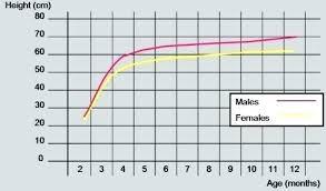 Fetal Growth Chart Uk 24 Judicious Girls Height And Weight Chart For Children