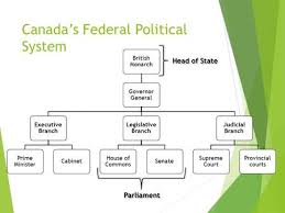 Canadian Government Flow Charts Pg Canadas Constitution