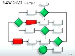 Simple Process Map Process Map Template Flow Chart Ideas Simple Free Process