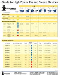 Pin And Sleeve Chart Interpower Connections How To Specify Global High Power Pin