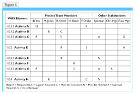 A Responsibility Assignment Matrix Ram Assigns Resources People Or