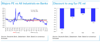 These Charts Suggest Australian Bank Stocks Are Cheap
