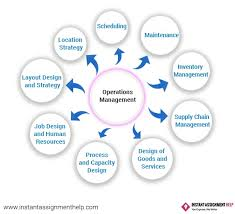 online operations management assignment writing help uk operations manager