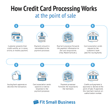 Maybe you would like to learn more about one of these? Merchant Services 101 Complete Guide To Credit Card Processing