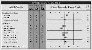 Navy Jobs Based On Asvab Scores Asvab Scores Navy