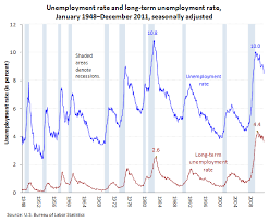 Federal Unemployment Rate Chart The Recession Of 2007 2009 Bls Spotlight On Statistics
