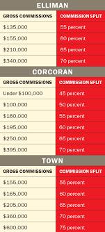 Real Estate Commission Chart Corcoran Commission Splits Douglas Elliman Commission