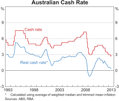 Musing On Interest Rates Financial Planning Perth