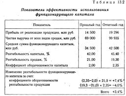 Рентабельность строительного Предприятия курсовая закачать Если рассматривать термин с диплом размер Рентабельность строительного Предприятия курсовая скачать файл