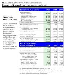 Irs Cost Of Living Adjustments Employee Benefit Plan