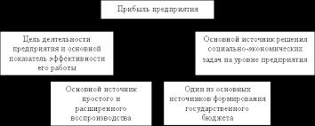 Анализ и максимизация прибыли предприятия на примере ООО  Назначения прибыли предприятия