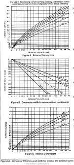 Wire Ampacity Chart In Conduit Wire Gauge Ampacity Chart Nec Fantastic Nec Conduit Fill