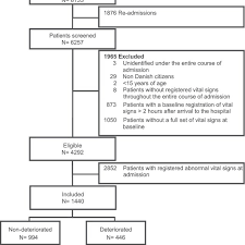 Flow Chart Of Recruitment Of Patients Admitted To The