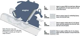 wood preservation rot repair and restoration using epoxy resin mounting holes repair diagram