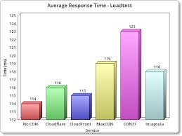 Cdn Comparison Chart Top Wordpress Cdn Free Performance Comparison