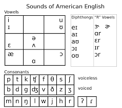 The nato phonetic alphabet* is the most widely used worldwide but we've also included some earlier british and american phonetic alphabets. American English Pronunciation App By Suragch The Startup Medium