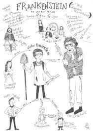 Frankenstein Character Chart Frankenstein Worksheets Teaching Resources Teachers Pay