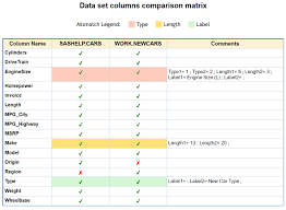 How To Compare Sas Data Tables For Common Uncommon Columns