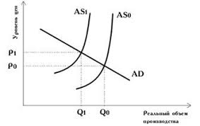 Реферат по экономике Инфляция предложения возникла в результате изменения издержек на единицу продукции и изменения рыночного предложения товара В этом случае отсутствует