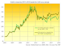 Ex Dollar Golds Back To 2012 Crisis Highs Gold News