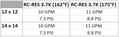 Sprinkler K Factor Chart New 3 7k Heads Is Now Included In Sprinkler Line Up Senju