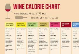 Sweet To Dry Red Wine Chart Low Carb Wine Chart Red Wine Calories And Carbs