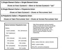Ionic And Covalent Bonds Venn Diagram Ionic Vs Covalent Bonding Venn Diagram