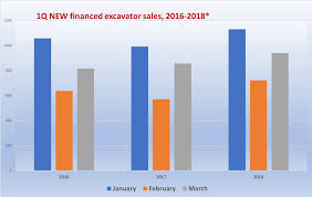 Excavator Classification Chart 1q 2018 New And Used Excavator Sales