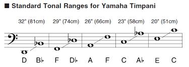 Drumdial Tuning Chart Timpani Tuesdays How To Change Timpani Drum Heads