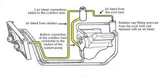 sticky 2 radiator choices cooling system info topic feedback from owners who have performed this vent system modification has all been positive here s a diagram displaying what to do