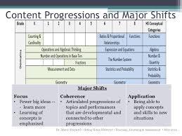 Common Core Math Progressions Chart Common Core State Standards Math