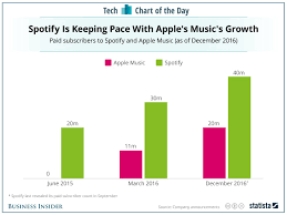Spotify Charts 2017 Apple Music Is Gaining Steam But It Cant Catch Spotify