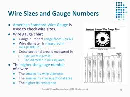 Circular Mils Chart 36 Qualified Circular Mil Chart