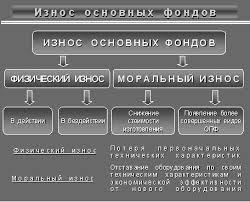 Экономика предприятия Износ и амортизация основных средств  Износ и амортизация основных средств