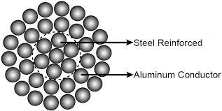 Aluminum Conductor Steel Reinforced Acsr Cables Abc