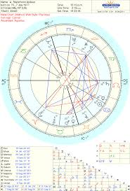 Read My Birth Chart Why 2 Geminis Are Never A Like The Truth About Horoscopes