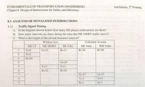 Solved: FUNDAMENTALS OF TRANSPORTATION ENGINEERING Chapter ...