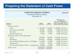 How To Create A Cash Flow Statement Rome Fontanacountryinn Com
