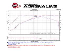 M4 Chart F80 Afe Power