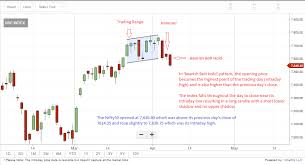Bearish Signals All Over Tech Charts Nifty50 Forms A