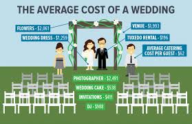 Average Prices For Wedding Services Wedding Dj Prices