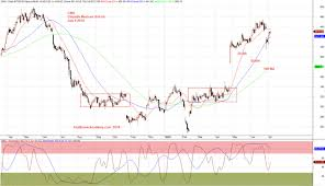 Cmg Stock Chart Stochastic Cmg Chipotle Mexican Grill Inc Stock Charting