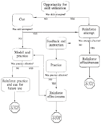 Social Skills Chart Generalization Flowchart For Social Skills Download