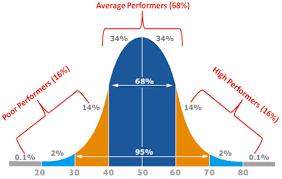 Assessment Standards And The Bell Curve Teacherhead