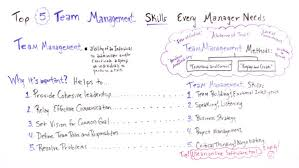 Top 5 Team Management Skills Every Manager Needs