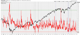 Vix Vxv Ratio Chart Vix Vxv Ratio Now Below 0 75 What Does This Mean For The
