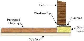 front door thresholdProper Height Installation Of Entry Doors