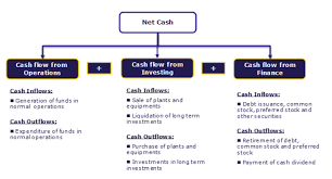 Statement Of Cash Flows Overview With Examples Amazon