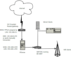 jazztel internet telefónica router and pfsense firewall tying my convoluted network