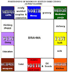 Vastu Colour Chart Vastu For Rooms Vastu Tips For Rooms Bedroom Vastu